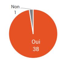 38 candidats sur 39 sont en faveur de l'introduction graduelle d'aménagements sécuritaires afin de favoriser et sécuriser les déplacements à vélo